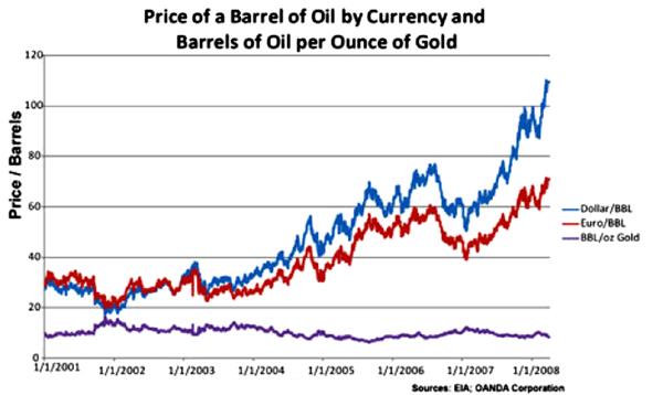 gold oil 2001-2008