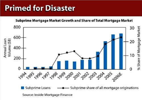 subprime years