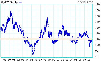 dollar yen 89-08