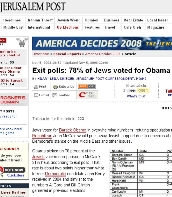 Jpost exit poll Jews 78% fo Obama   2008
