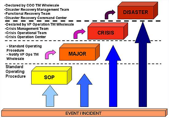 crisis managemnt