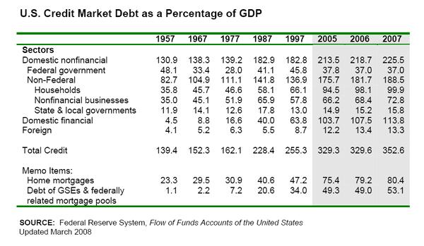 us credit market debt 1957-07