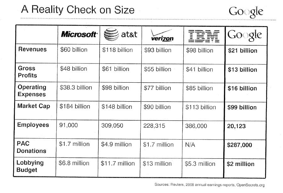 google ibm att ms revenues
