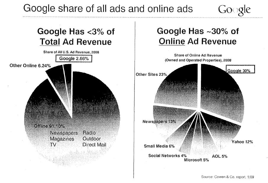 google ad share