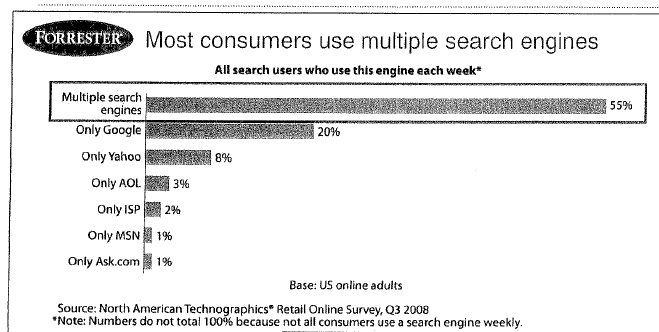 Search Engines Customer preferences