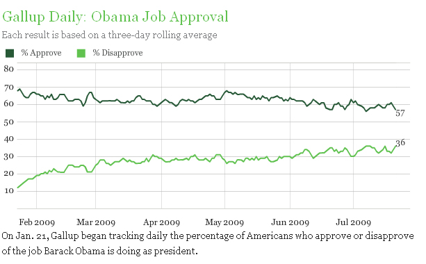 Obama Gallup Jan-Jul 09
