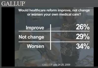 healthcare access  personal Gallup