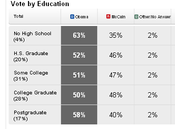 CNN exit Poll 2008 education level to political preferences