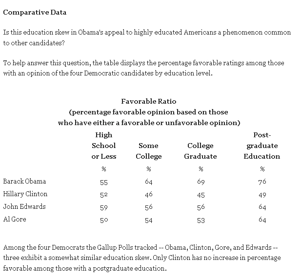 obama educated people support growth primary 2007
