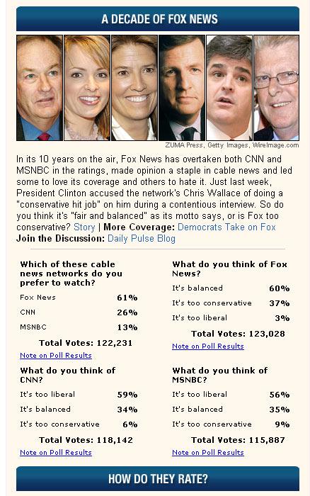 aol polls: 10 years Fox