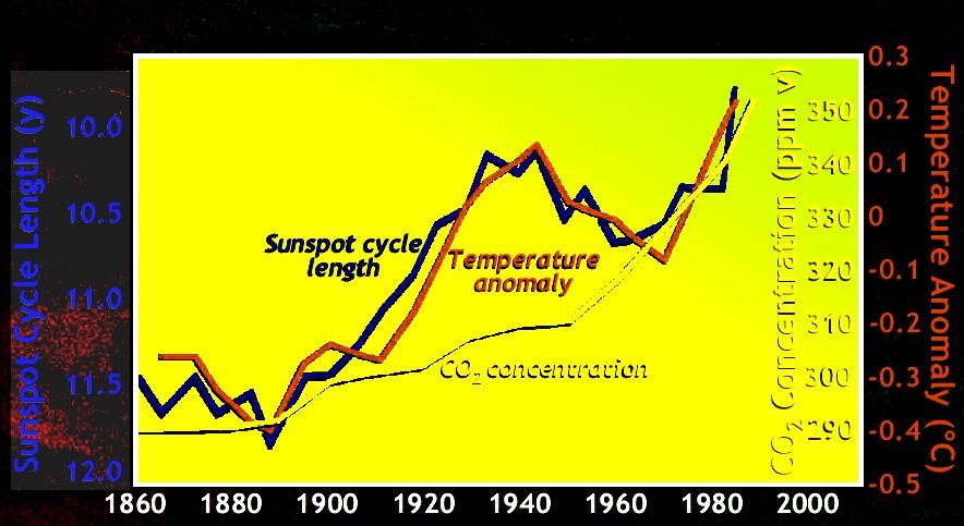 Sunspots CO2 Temperature