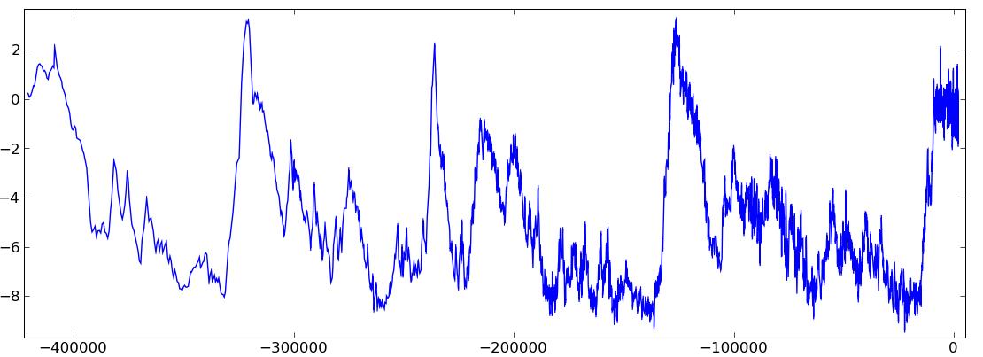 40 000 years Warming - Cooling Circles