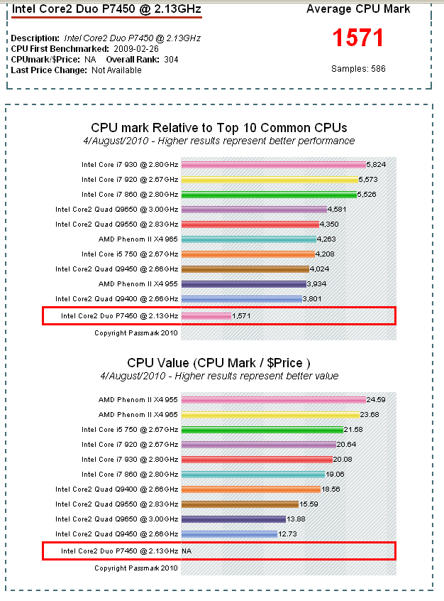 Intel processors benchmarks http://www.cpubenchmark.net/cpu.php?cpu=Intel+Core2+Duo+P7450+%40+2.13GHz