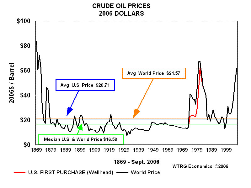 oil prices 1869-2006