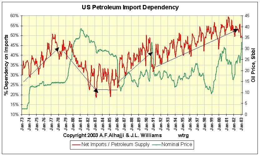 oil_import  us dependency