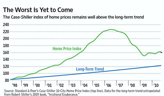 Real Estate market 1998-2010 оf 123010