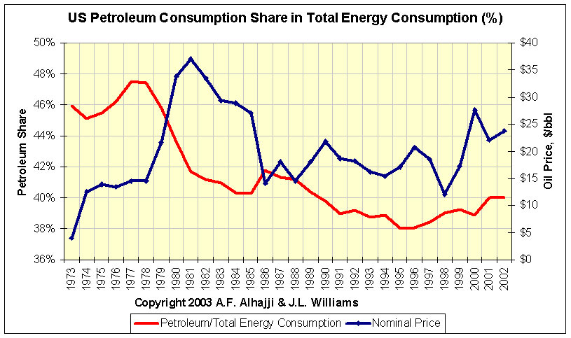 us oil to total energy consumption