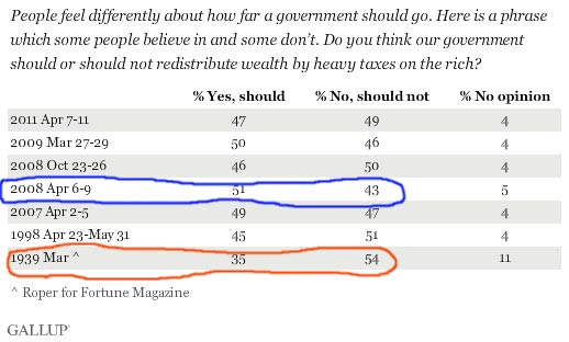 Gallup_redistribution_wealth