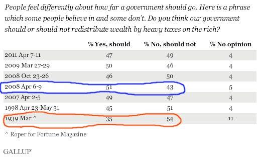 Gallup_redistribution_wealth