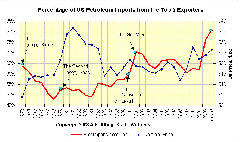 us_import_from_top5_as% of total import