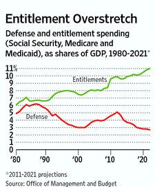 DoD budget VS Medicare, Medicade, ...