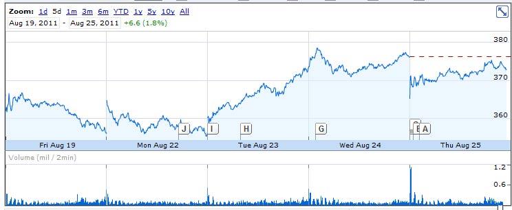Apple stocks 082511