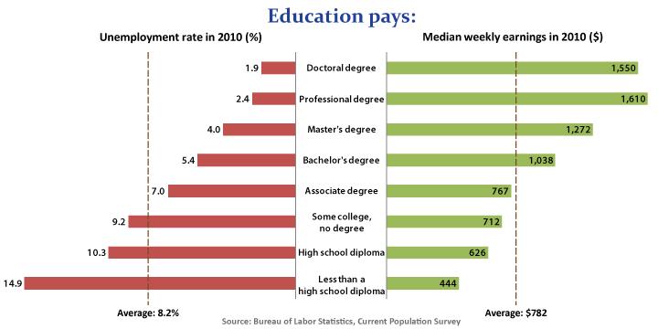 eduacation / earning 2010