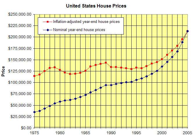 house prices 1975-05 US