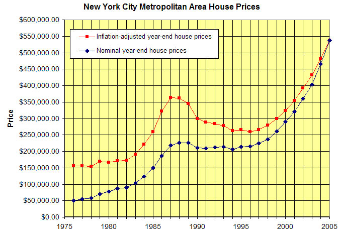 house prices 1975-05 NY