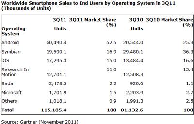 Mobile OS 2011 Nov Gardner