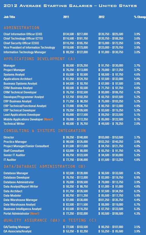 US Tech Salary 2012 p.2