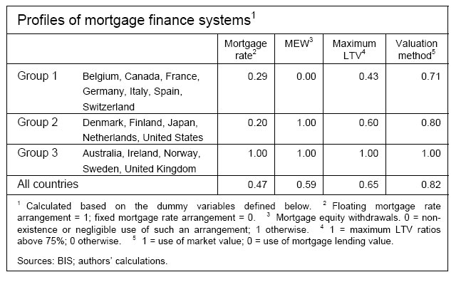 17 Countries Mortgages 2