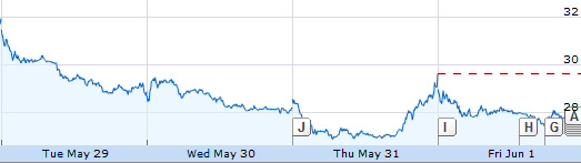 FB_stocks_May29_June01_2012