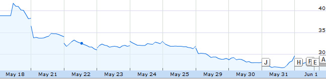 FB_stocks_May18_June01_2012