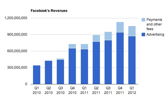 FB_revenue_2009_Q1_2012