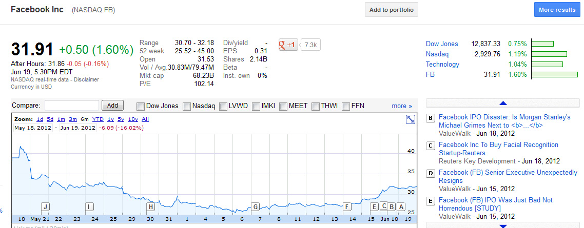 FB_stocks_May18_June19_2012