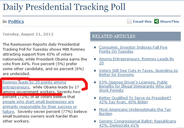 082112_President_race - Romney leads by 20 points among entrepreneurs,  while Obama leads by 17 among government workers.