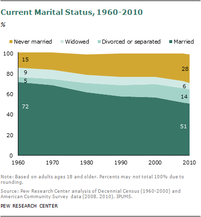 http://www.pewsocialtrends.org/2011/12/14/barely-half-of-u-s-adults-are-married-a-record-low/ www.pewsocialtrends.org/files/2011/12/2011-marriage-decline-01.png
