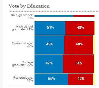 exit education CNN 2012