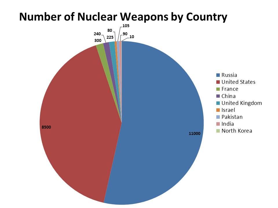 2012-01-06-Nucleardistribution