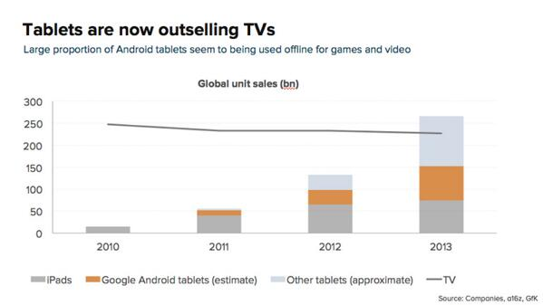 tablets_ahead_of_TV_