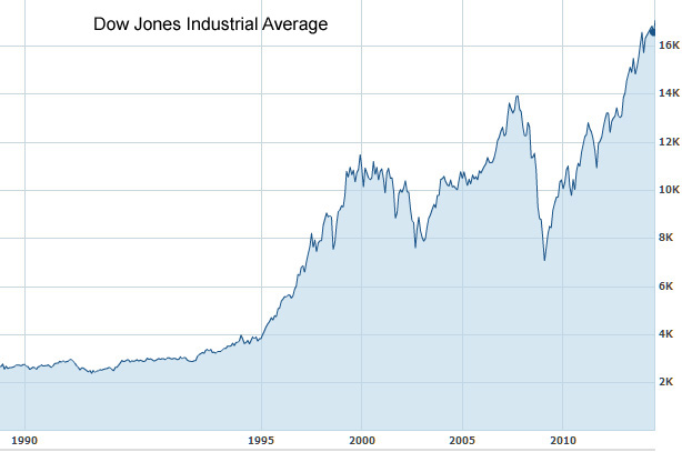 Dow_Dow_Jones_Industrial_Average_1990_14
