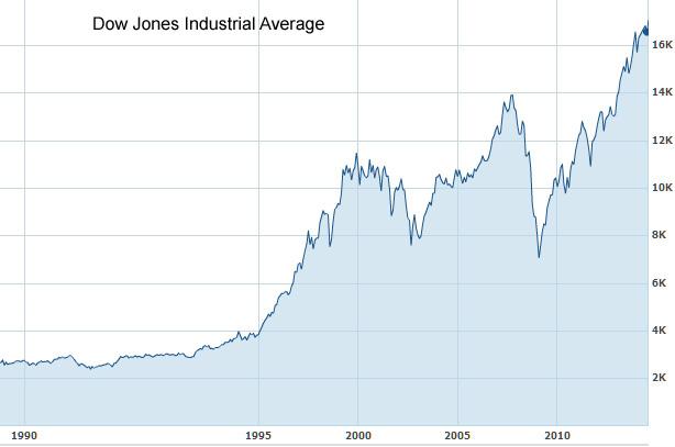Dow_Dow_Jones_Industrial_Average_1990_14
