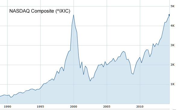 NASDAQ_Composite_IXIC_1990_14_ttl