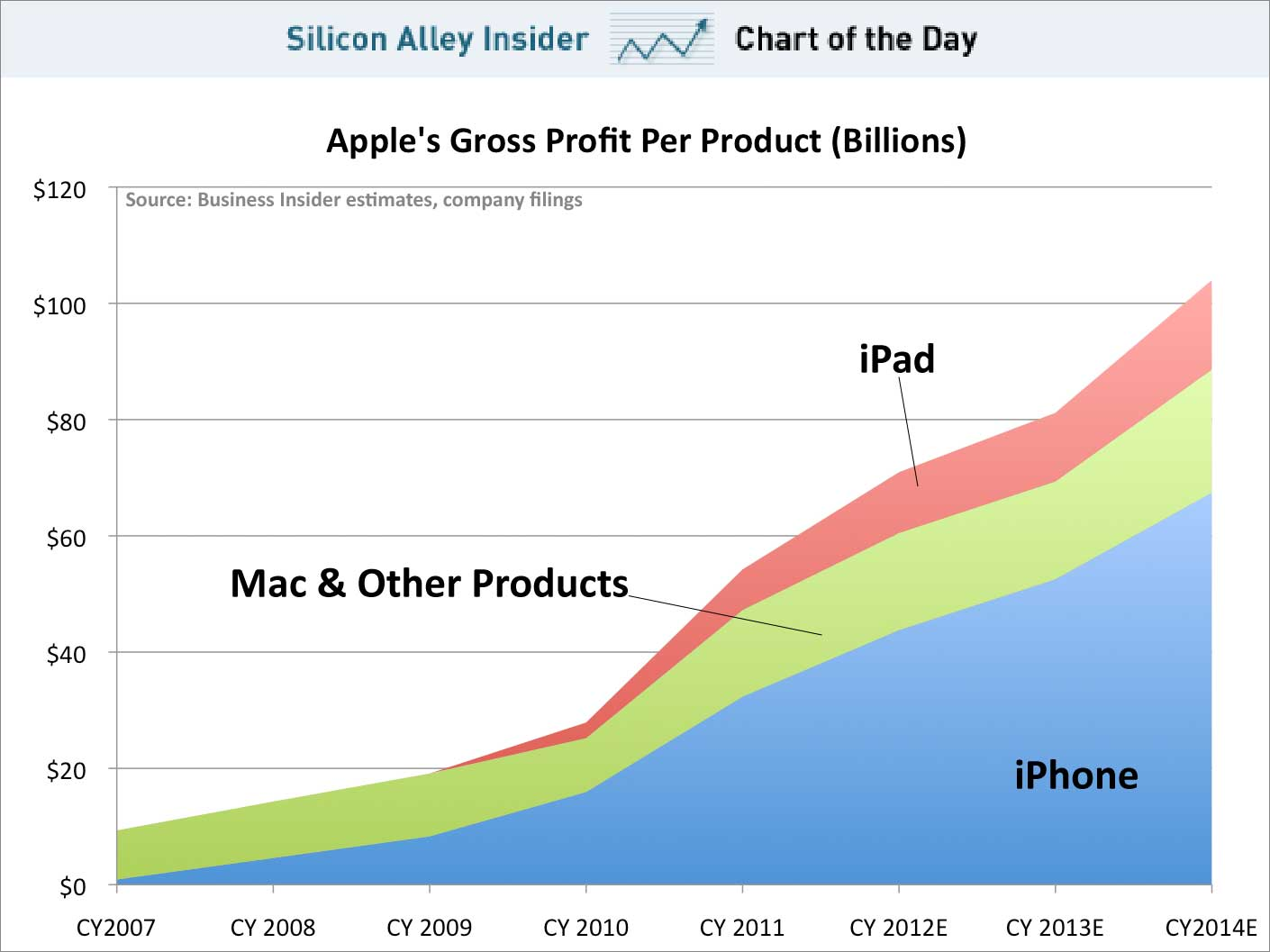 apple-profits-per-product
