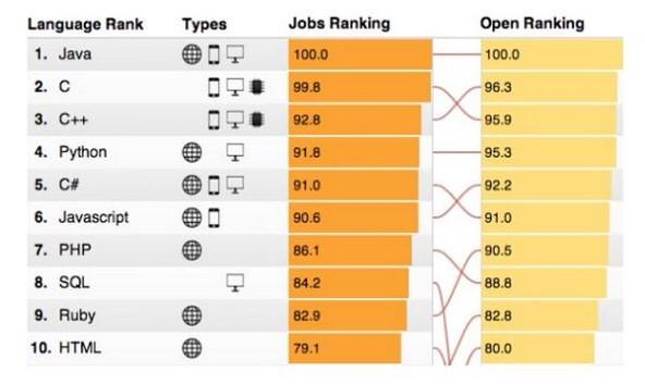 language_ranking