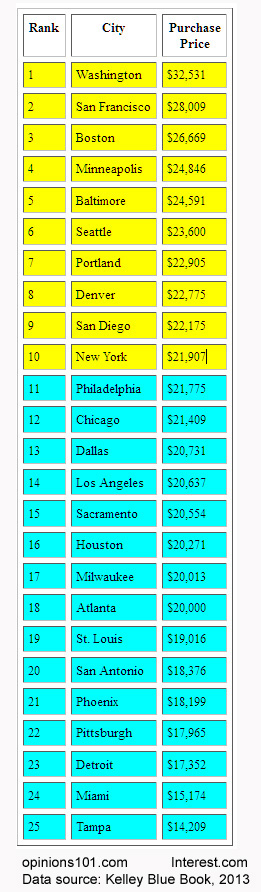 cars_average_prices_by_city_5