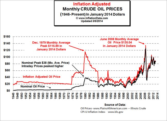 Oil_Prices_1946-14
