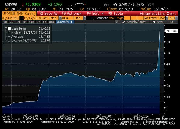 Ruble_dollar_1994-2014