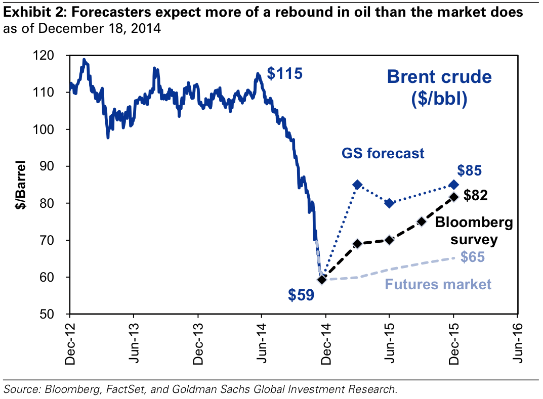 Oil_prices_forecast_as_of_Dec_18_2014